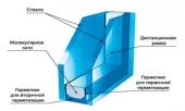 Стеклопакетная комплектация